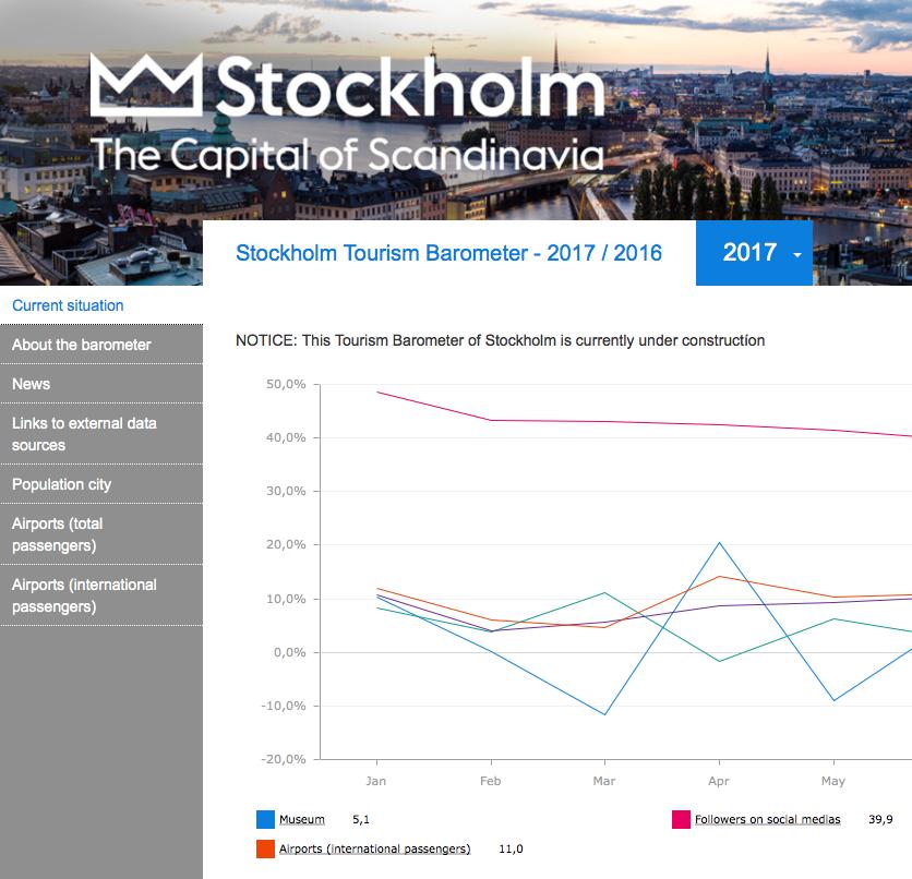 Djurgården och Visit Stockholm samlar statistik
